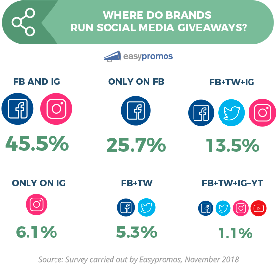 Where Do Brands Run Social Media Giveaways Facebook Clipart (585x535), Png Download