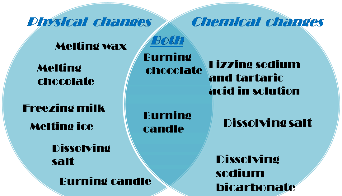 physical change vs chemical change venn diagram barca - chemical and  physical changes diagram clipart - large size png image - pikpng  pikpng