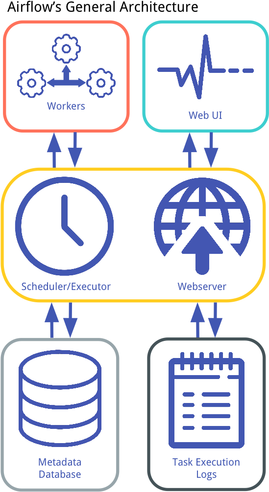 Airflow's General Architecture - Machine Learning Pipeline Airflow Clipart (1378x1053), Png Download