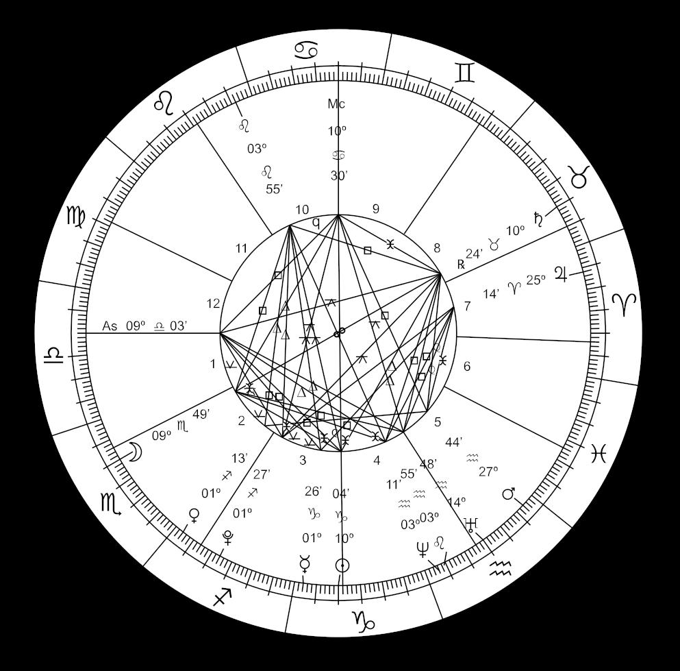 Astrological Chart New Millennium   Astrology Chart Png Clipart ...