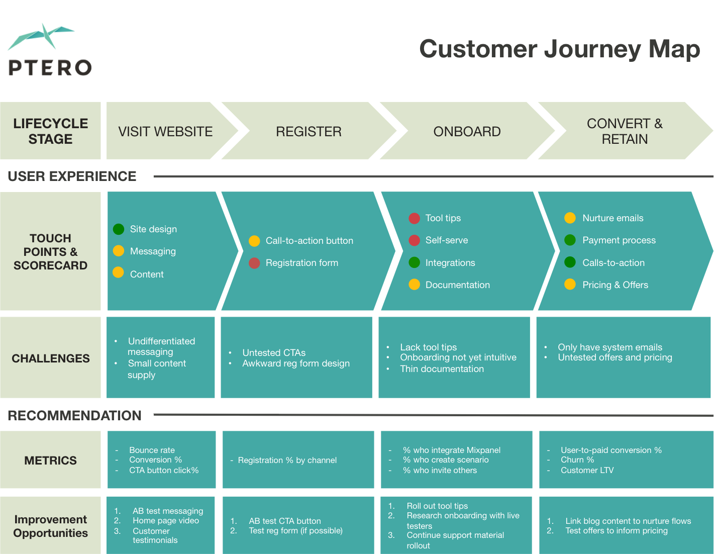 Customer Journey Map Template Excel Psd Sketch Saas Customer Journey Mapping Clipart Large Size Png Image Pikpng