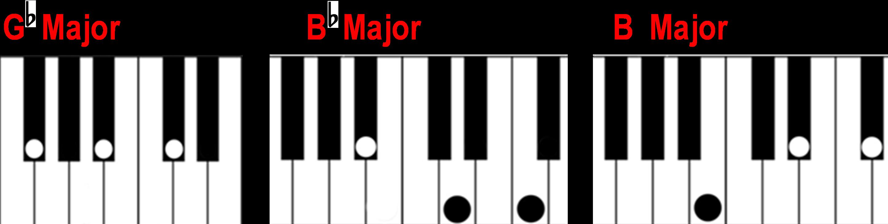 G Flat B Flat And B Major Chords On The Piano Keyboard   G Flat ...