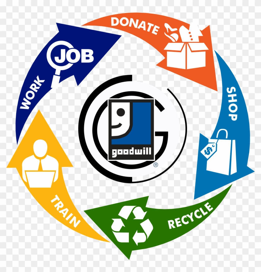 Triad Goodwill > Donate > Donation Tips > Life Cycle - Goodwill Industries Clipart #1076805