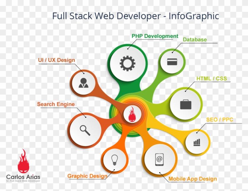 Web Application Development, Web Development Company, - Full Stack Developer Infographics Clipart #1176156