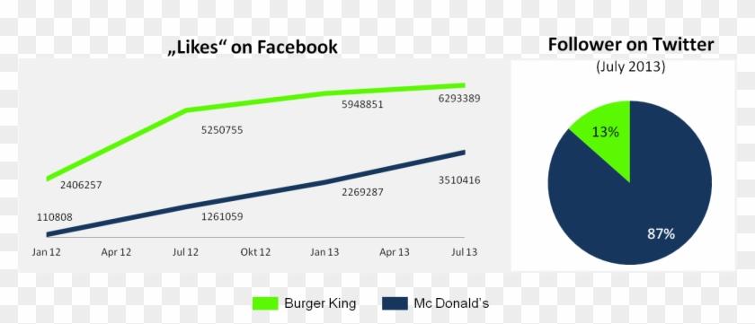 Battle Of The Brands Comparison Between Burger King - Mcdonalds Vs Burger King Comparison Chart Clipart #1269611