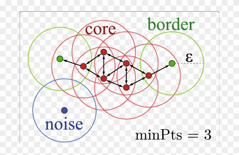 A Cluster Consists Of Core Points And Border Points - Core Point Border Point Clipart #1389216