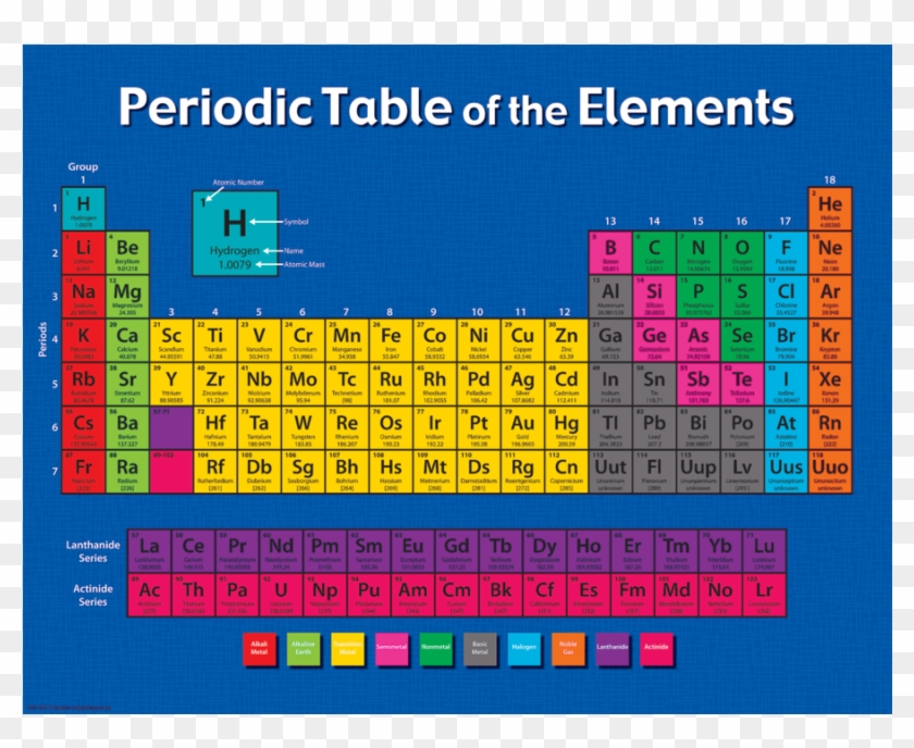Tcr7575 Periodic Table Of The Elements Chart Image - Draw A Periodic Table On Chart Paper Clipart #1434948