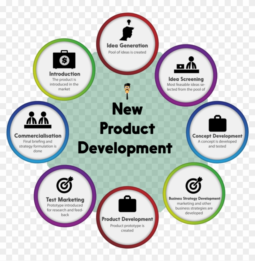 Introduction - New Product Development Process 8 Steps Clipart #1474424