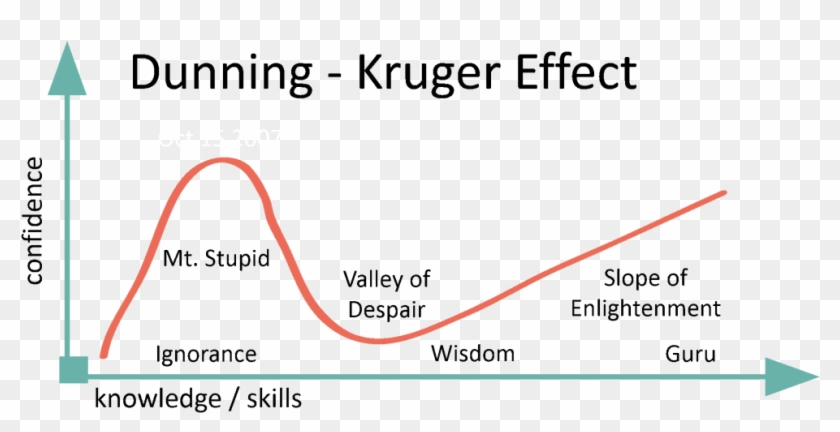 Personal Trainer Dunning Kruger Effect - More You Know The Less You Think You Know Clipart #1572690