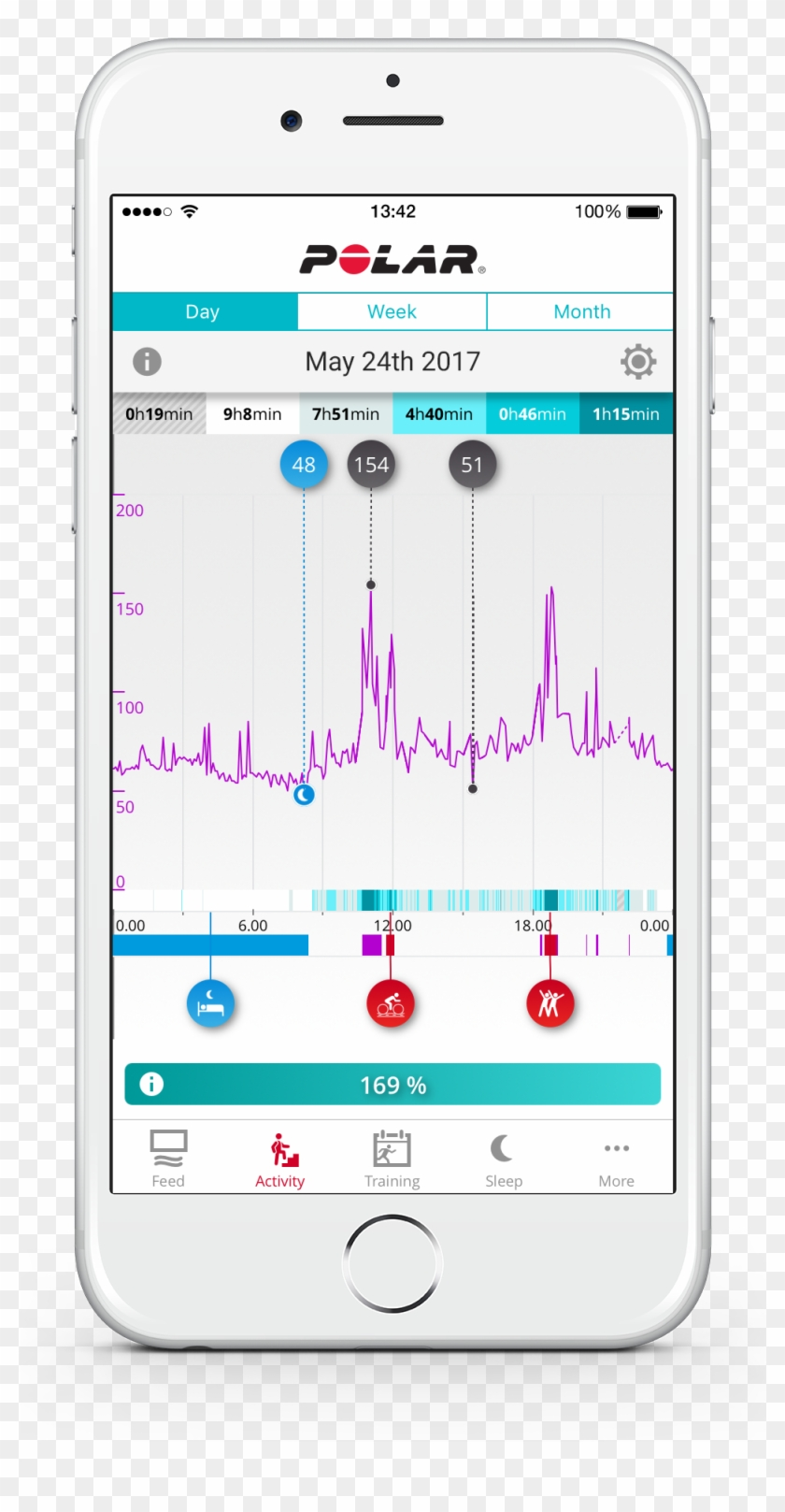Continuous Heart Rate In The Polar Flow App - Polar Clipart #1854622