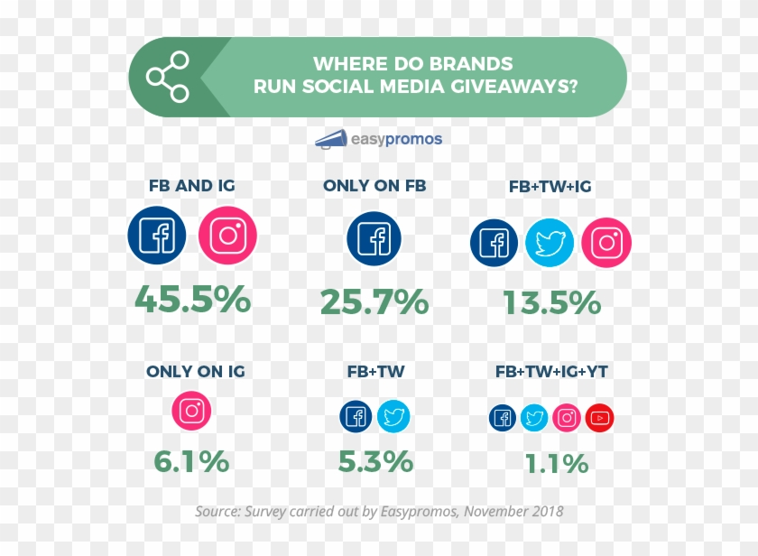 Where Do Brands Run Social Media Giveaways Facebook Clipart #1887875
