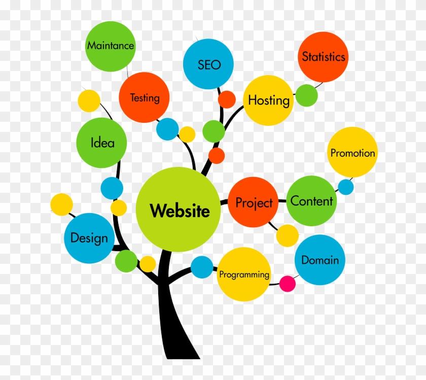 Our Expert It Team Handle Best Practices Of Web Application - Web Design Services Clipart #211134