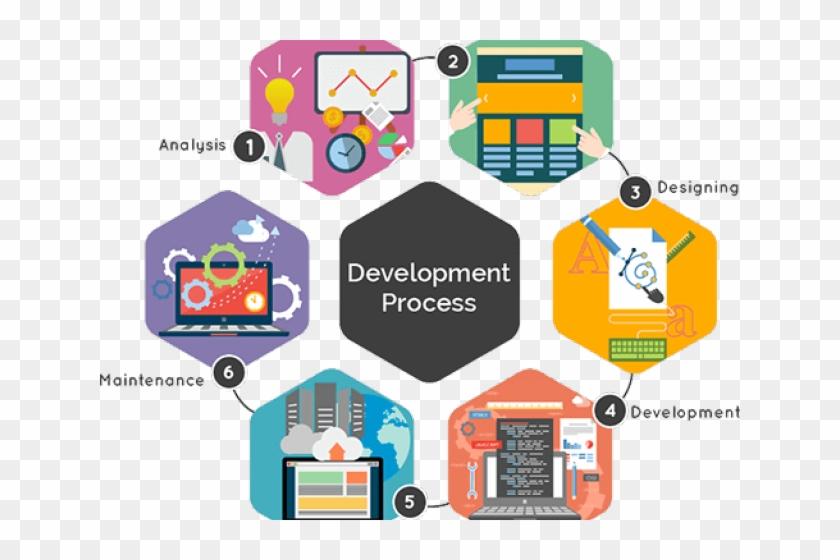 Software Development Clipart Website Design - Web Application Development Process - Png Download #2351505