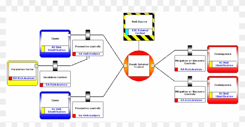 Bowtie Analysis Diagram Alignment With Iso 31000 Risk - Bowtie Risk Clipart #2379974