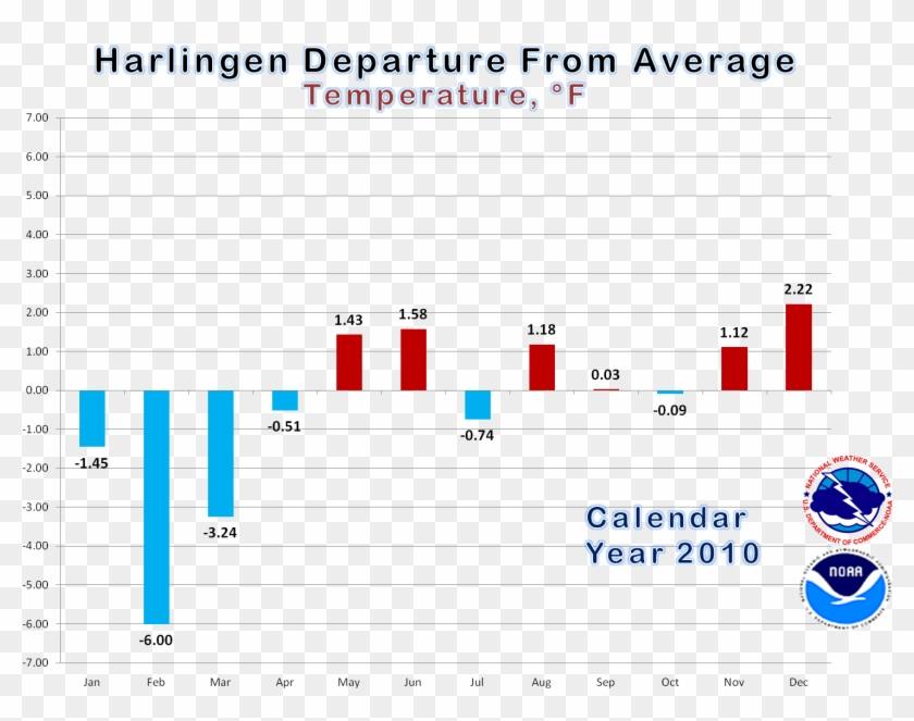 Bar Graph Of Average Temperatures, By Month, In Harlingen - National Weather Service Clipart #2493942