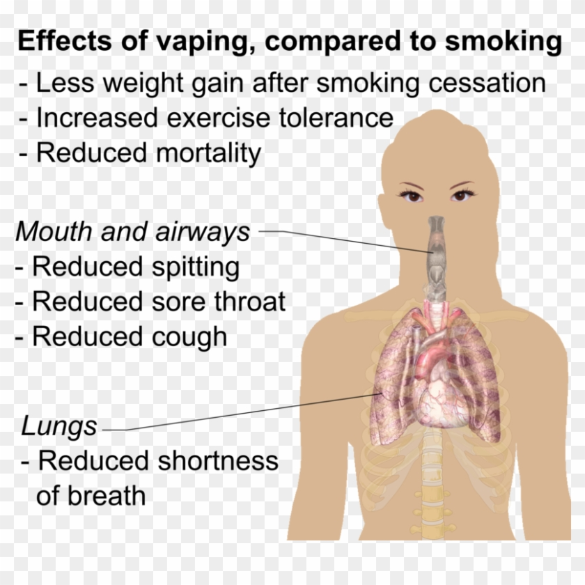 What Are The Effects Of Vaping - Long Term Effects Of Juul Clipart #2538542