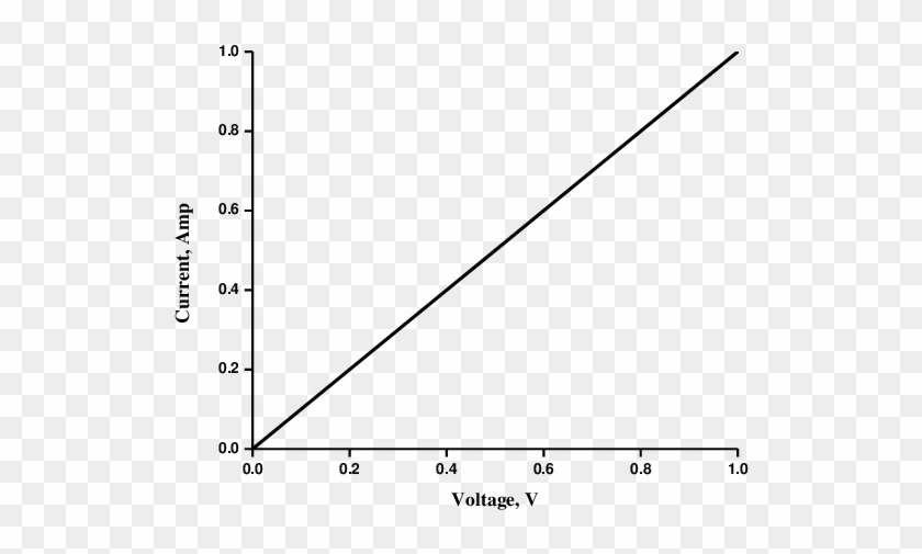 Voltage Vs Current Showing Straight Line - Static Electricity Accumulation Development In Oil Clipart #264660