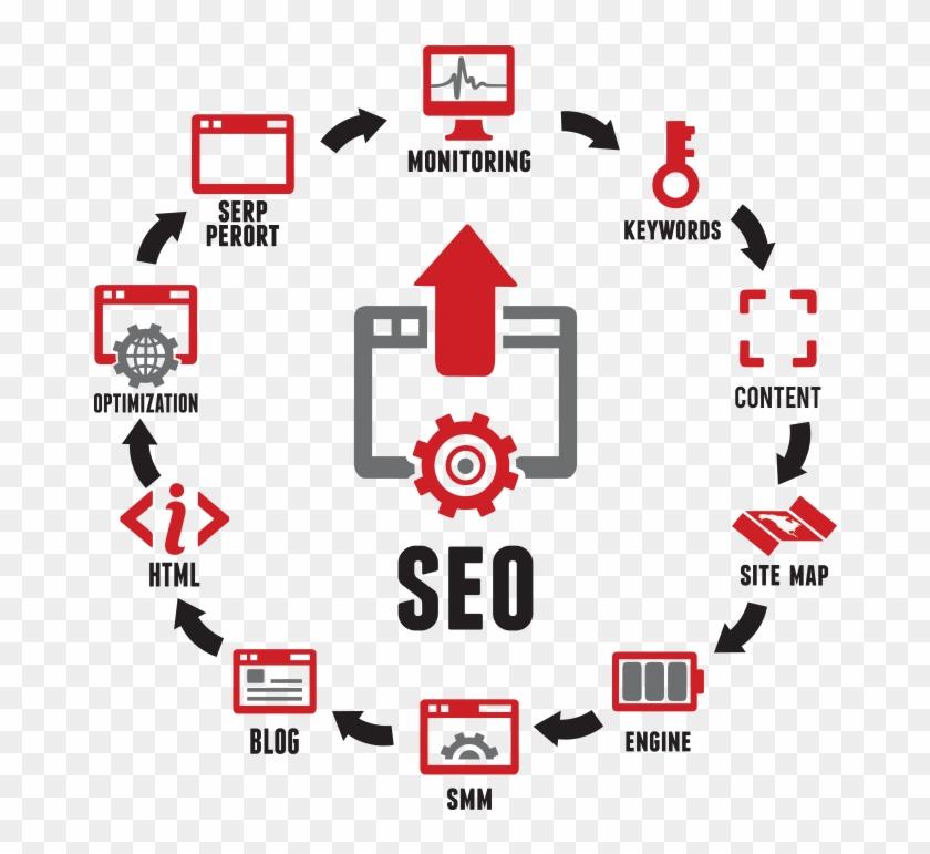 Seo Strategies - Search Engine Optimization Creative Clipart #2703128