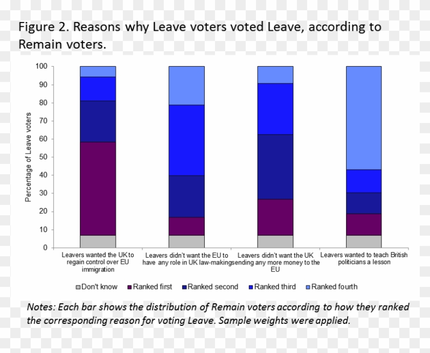 People's Stated Reasons For Voting Leave Or Remain - People Voted For Brexit Clipart #2793301