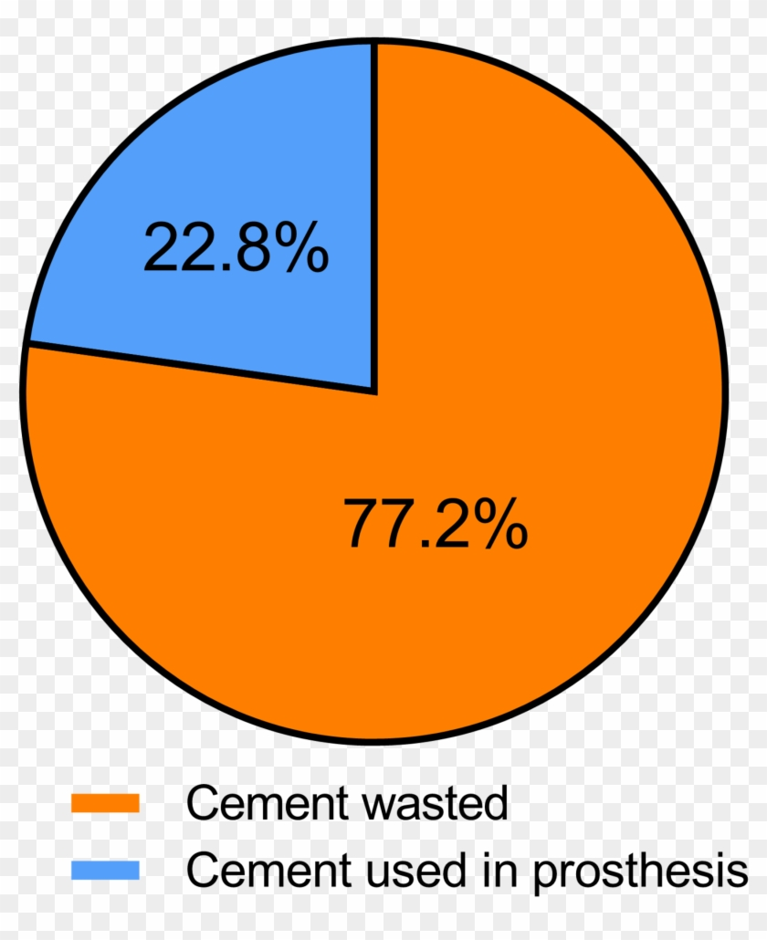Cement Collected After Implantation Of Components In - Circle Clipart #286957