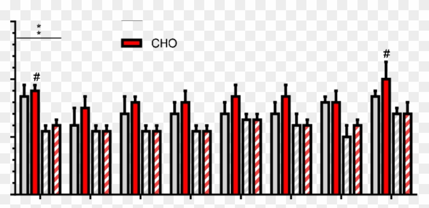 Bar Graph Of Mean Blood Glucose Data Across Distance Clipart #3036207