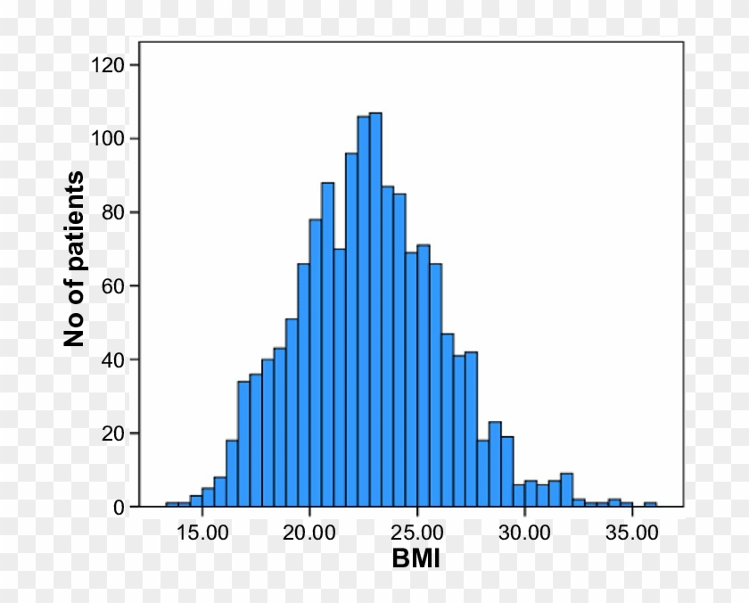 Bar Graphs Showing The Distribution Of The Body Mass - Uk Bmi Distribution Graph Clipart #3036244