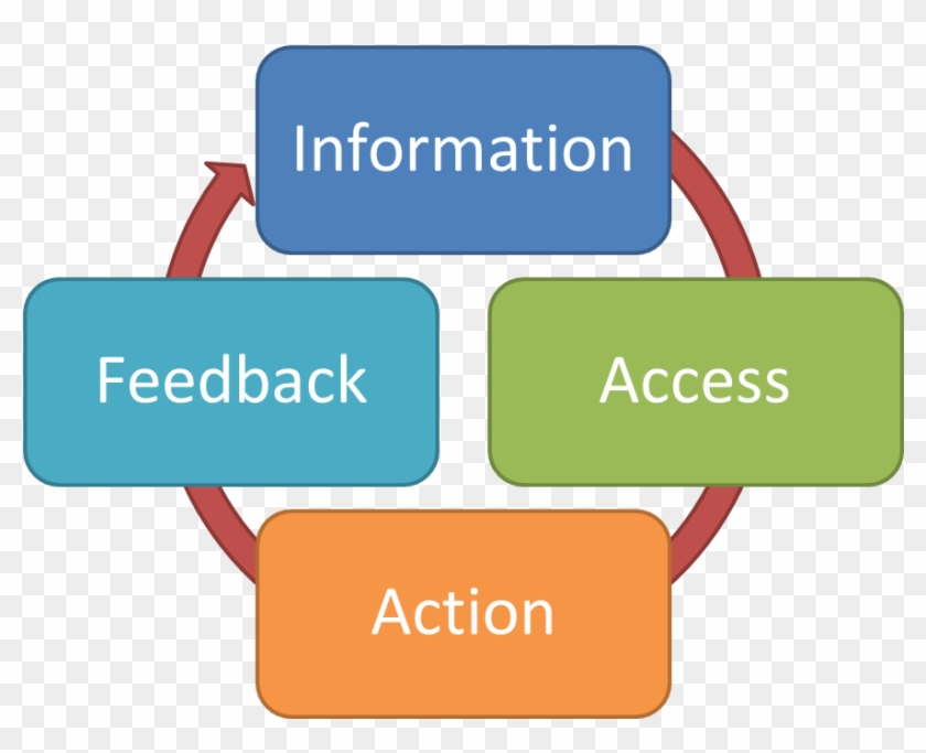 Open Data And Transparency Transparent Background - Key Elements Of Performance Management Cycle Clipart #3098851
