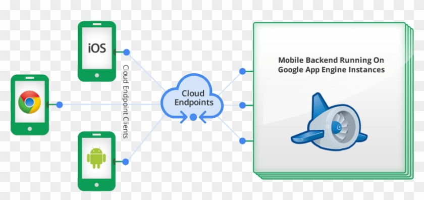 Google Makes It Easier For Android & Ios Devs To Deploy - Mobile Backend Running On App Engine Clipart #3393270