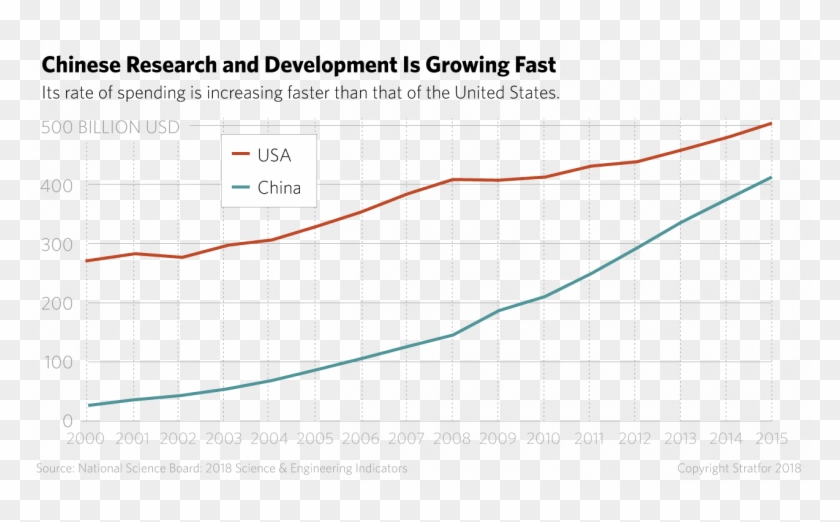 Chinese Research And Development Is Growing Fast - China Vs Us Tech Clipart #3508183