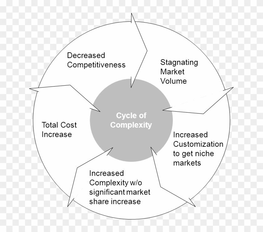 The Vicious Cycle Of Complexity - Big Data Data Science Machine Learning Clipart #3675383