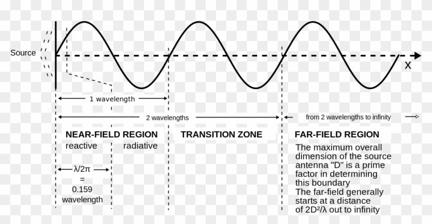 Field Regions For Typical Antennas Vector - Near Field Region Clipart #3681470