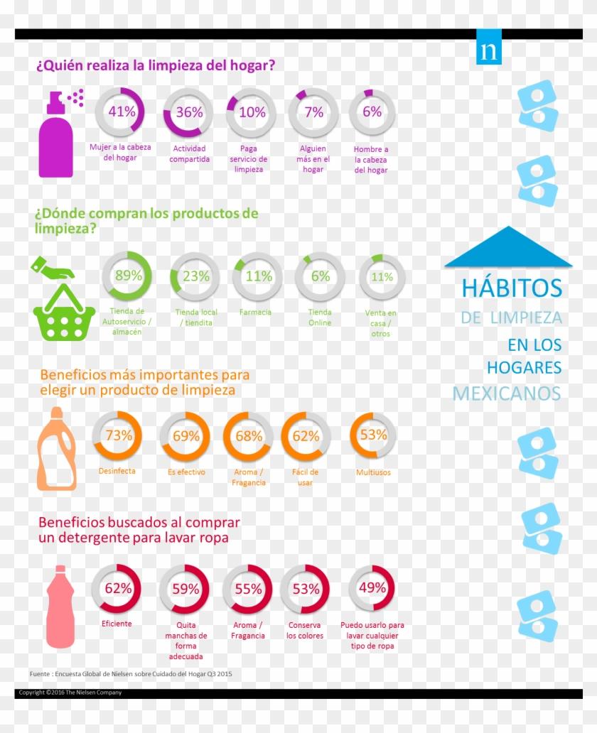 Mexicanos Prefieren Desinfección Y Aroma En Productos - Habitos De Limpieza En Los Hogares Colombianos Clipart #3706902