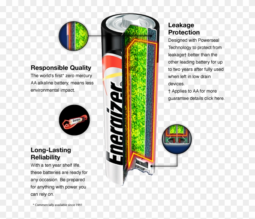 Energizer Max Battery Cutaway View Showing What Is - Aa Batteries Made Clipart #3724706