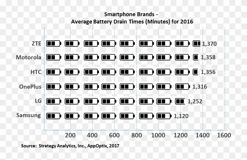 As Discussed Earlier, The Above Data Provides A High - Battery Life Comparison Smartphones 2017 Clipart #3725528