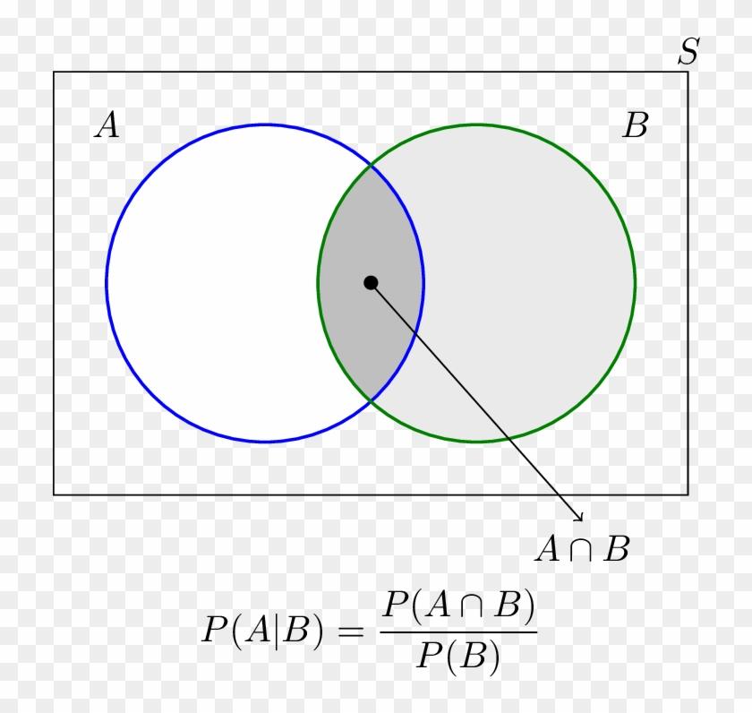 Venn Diagram Statistics Calculator - Probability A Given B Venn Diagram  Clipart (#382428) - PikPngPikPng