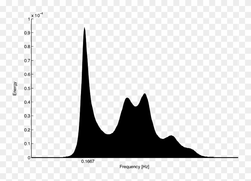 Power Spectral Density Plot Of The Throughput Trace Clipart #4037664