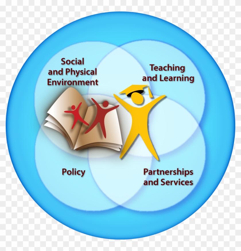 We Need Comprehensive School Health To Develop The - Comprehensive School Health Framework Clipart #4240762