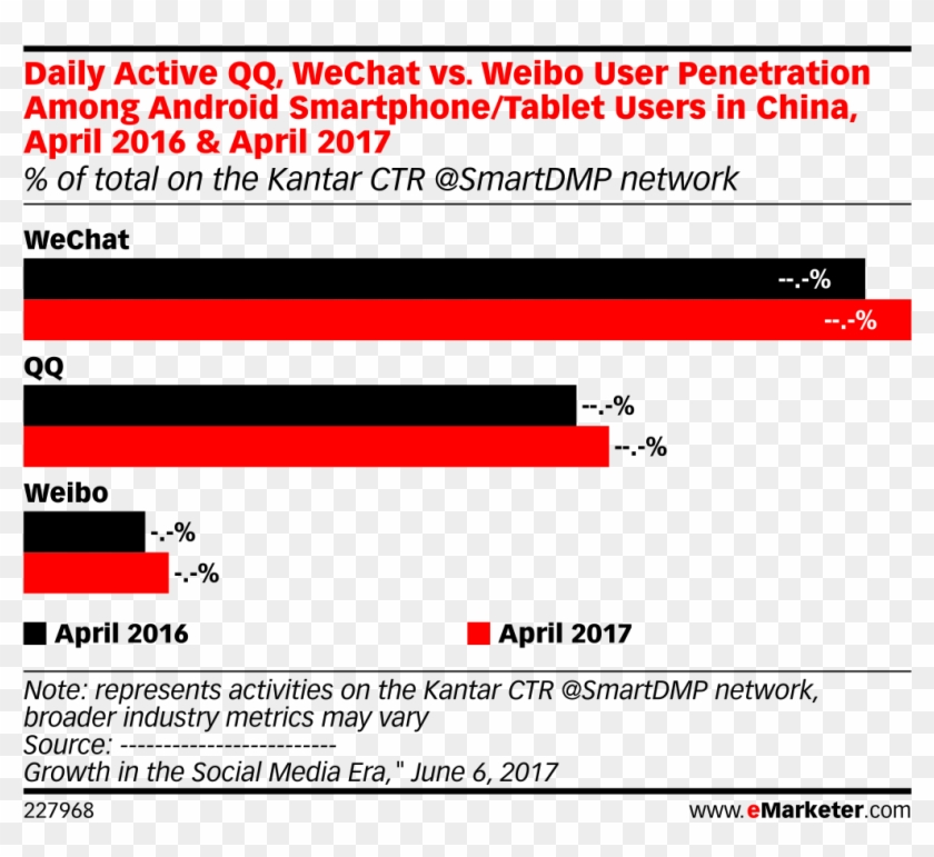 Daily Active Qq Wechat Vs Weibo User Demographics 2017 Clipart 4286911 Pikpng