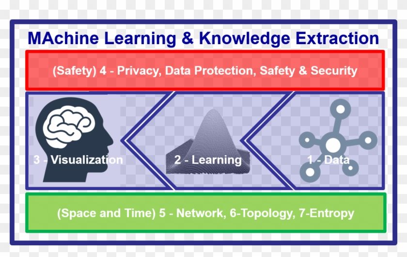 Important Dates - Machine Learning Knowledge And Learning Clipart #4380999