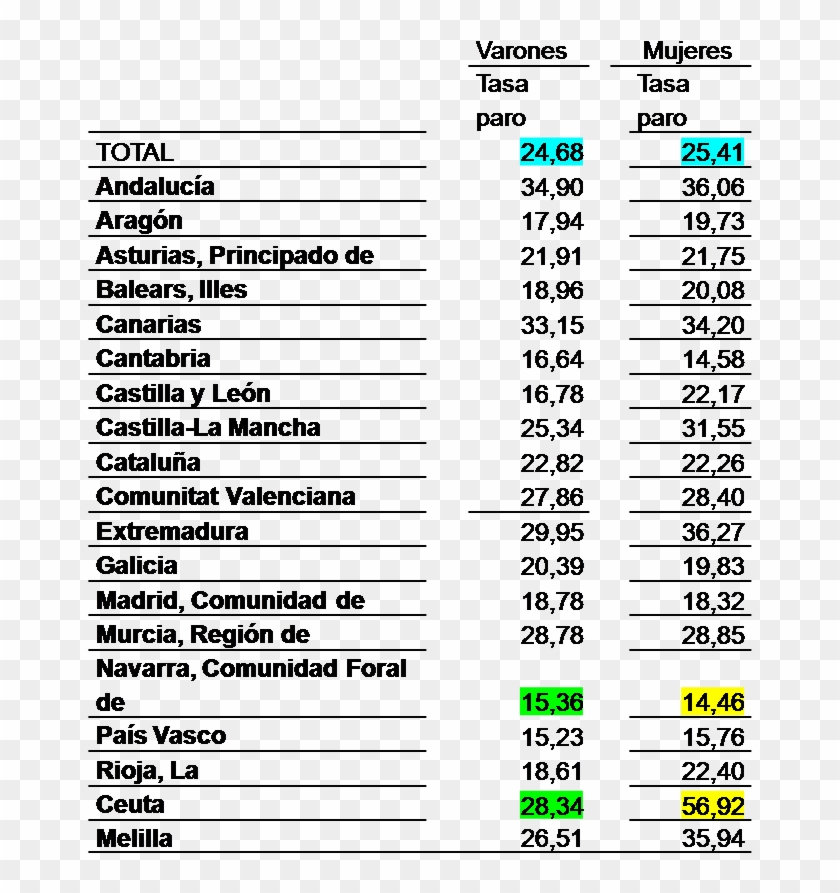 Tasa De Desempleo Femenino En España Clipart #4419508