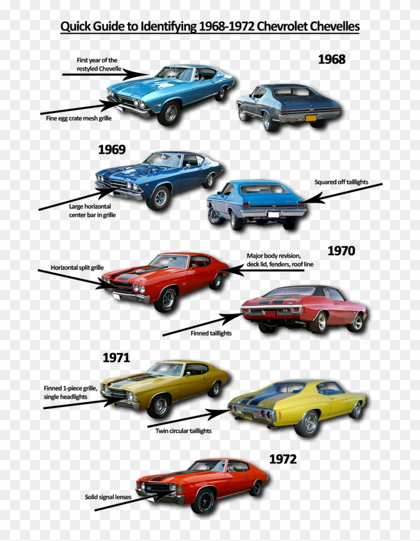 Ride Guide Chevelle 68 - 68 72 Muscle Cars Clipart #4505482
