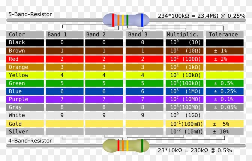 Resistor Band Color Chart Send104b Register Color Coding Table