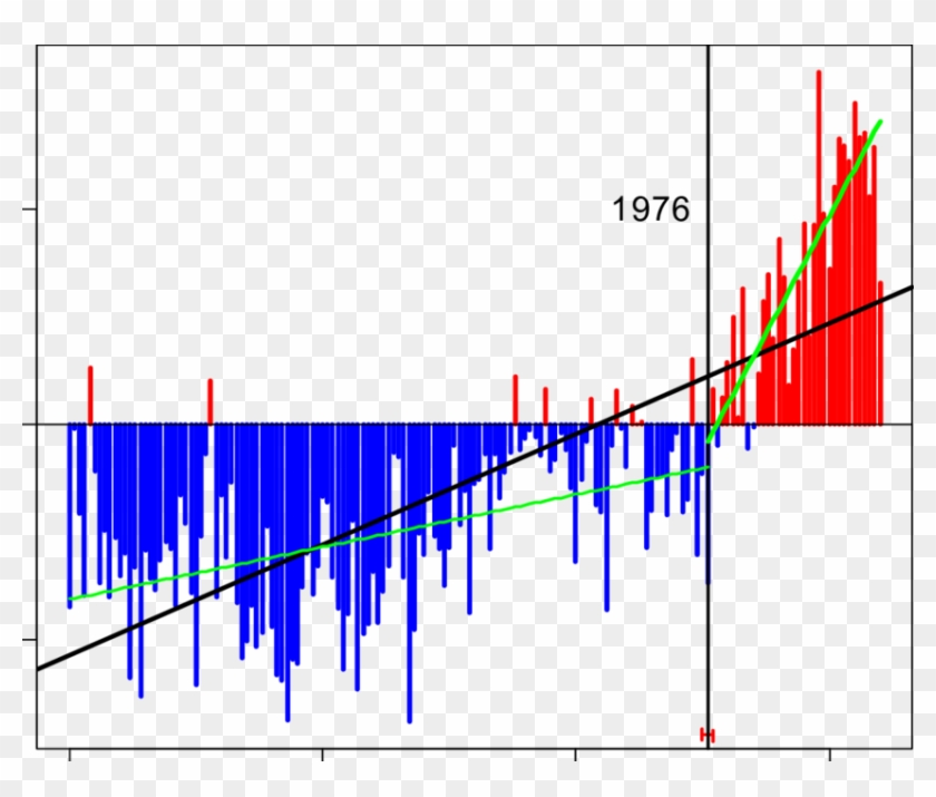 Time Series Of Global Annual Air Temperature Anomalies - Plot Clipart #4642106