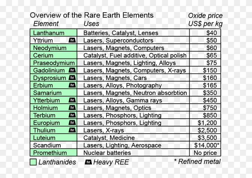 Rare Earth Elements Clipart #4682329
