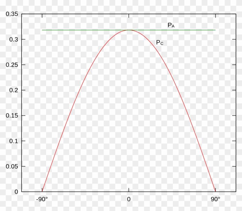 Buffon Needle Probability - Gradient Descent 1d Clipart #4750586