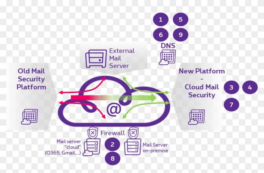 Changes To Cloud Mail Security - Graphic Design Clipart #4763451