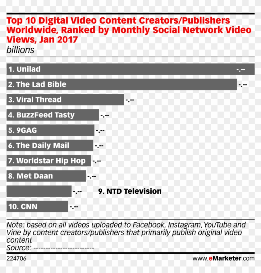 Top 10 Digital Video Content Creators/publishers Worldwide, - Social Media In Germany 2018 Clipart #4808334