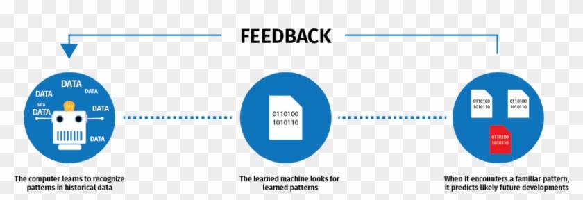 Machine Learning Development Graphic - Machine Learning Data Pattern Clipart #4840230