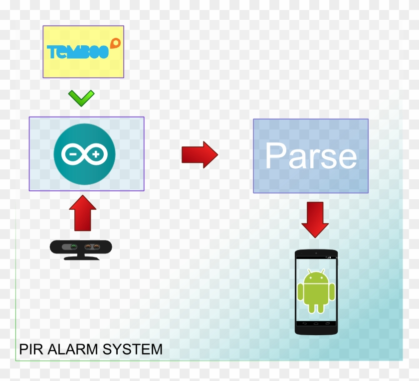As It Is Clear, There Are Several Parts That Build - Arduino Send Push Notification Clipart #4901497