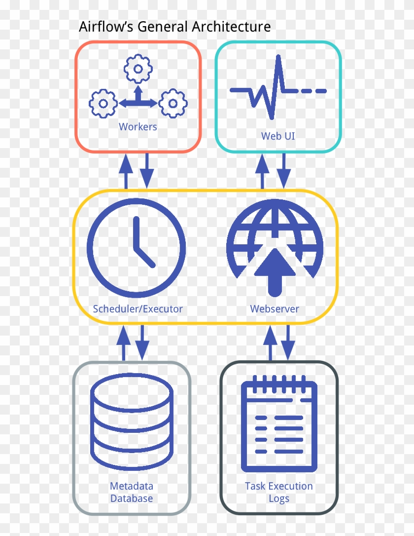 Airflow's General Architecture - Machine Learning Pipeline Airflow Clipart #4917891